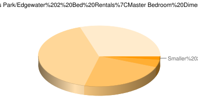 Pie Chart showing breakdown of master bedroom sizes in Chicago Rogers Park & Edgewater 2 bedroom apartments